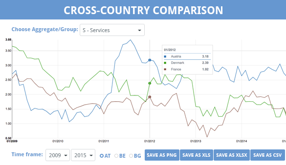 Cross-Country Comparison