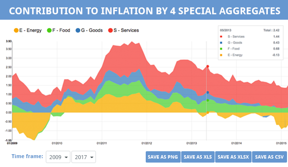 Contribution to Inflation by 4 Special Aggregates