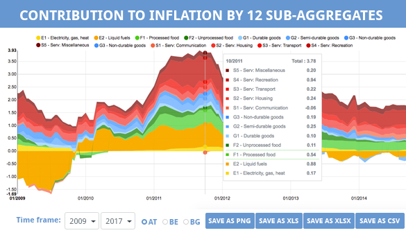 Contribution to Inflation by 12 Sub-Aggregates