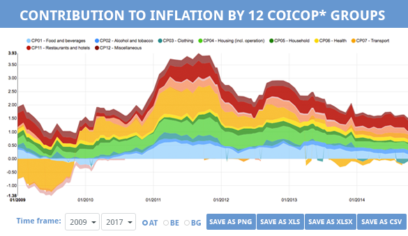 Contribution to Inflation by 12 COICOP* groups